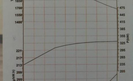 发动机曲线图不会看?还不快学,选重卡再看不懂它就OUT了