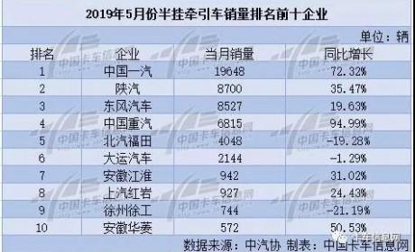 5月牵引车持续升温:一汽位居榜首、陕汽重夺亚军、中国重汽同比增速第一!