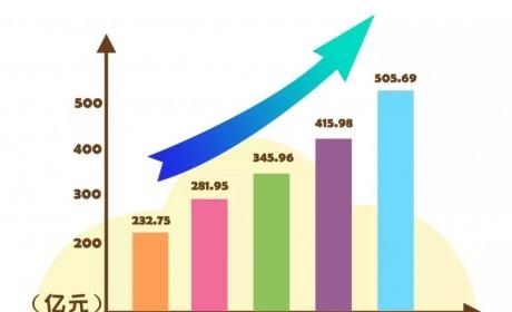 玉柴品牌价值突破505亿元!连续14年位居行业榜首!
