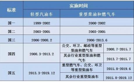 北京已开始执行国六!这些关于国五车的重要问题 你都知道答案吗?