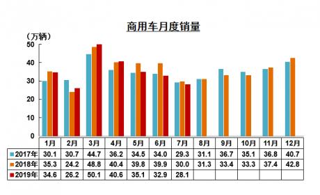 7月重卡销量增长1.5%,客车销量增长14%,新能源未来仍值得期待