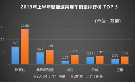 比亚迪:汽车销量跑赢行业增速 上半年净利增长203.61%