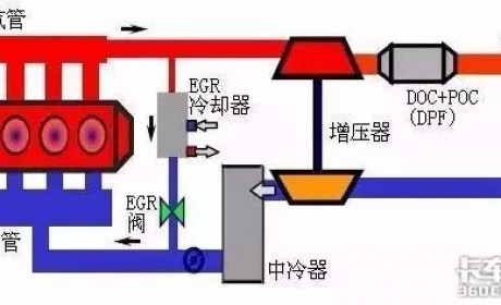 什么是EGR废气再循环系统?