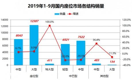 宇通销量超过其他九家总和,前三季度国内座位客车销量分析