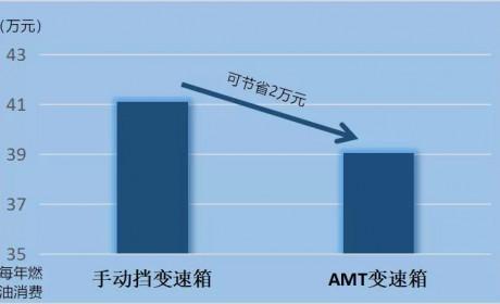 每年节油2万块,中国重汽AMT变速箱,让卡友省钱省力