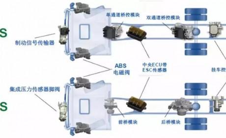 陕汽德龙X3000危化品运输车集10大安全保障于一身,为卡友保驾护航