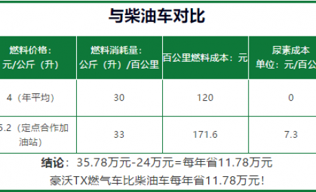 """凭实力火爆,中国重汽燃气车很""""硬核"""""""