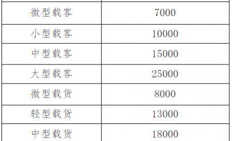 各地区最新国三报废补贴政策大汇总!最高可补10万元