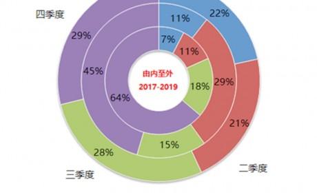 同比下滑17.6%,新能源车型依然占比超95%,2019国内公交市场终端数据详析