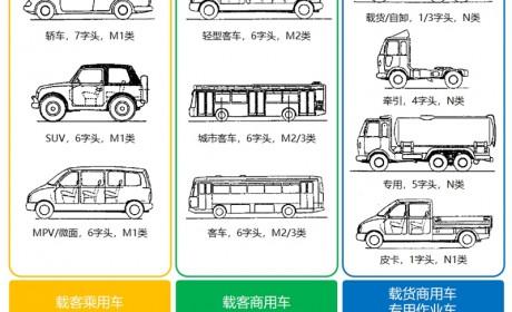 详析2020年第五批新能源客车目录,新品车型100款,公交产品依然是重心