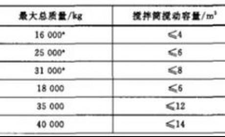华菱星马350马力轻量化搅拌车前4月销量破千!