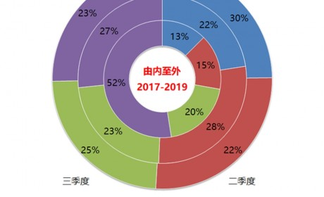 2019年非运营客车市场分析,宇通持续领跑行业,柴油动力仍占主流
