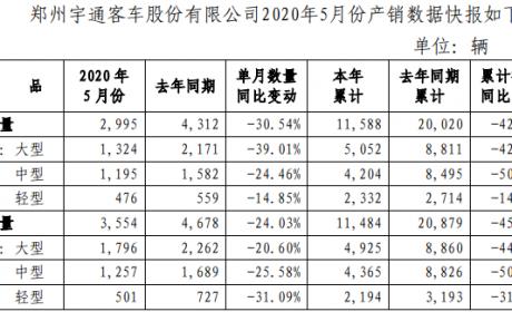 宇通大客大涨91% 整体销量连续三个月环比正增长