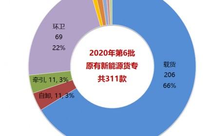2020年第6批新能源商用车推荐目录浅析(中),311款货车专用车分析