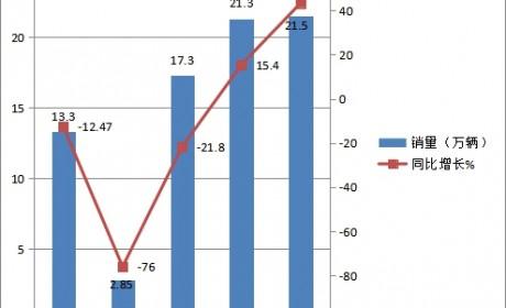 累计销售76.37万辆,V型发展5月销量创新高,前5月国内轻卡市场简析