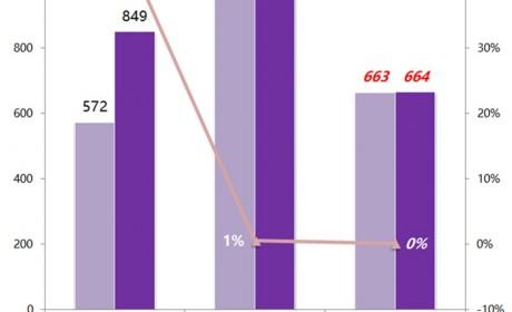 轻客类房车再创新高,江铃成为新品最大赢家,5月旅居车市场详析
