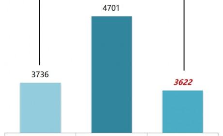 2019年1-12月国内客车市场终端数据分析  ——专用客车篇