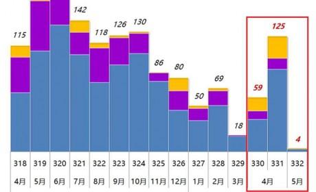 合三为一、加速复工、持续转暖,330-332批客车公告分析中篇