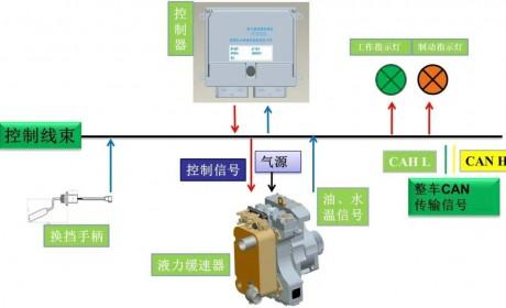 陕汽重卡 | 重卡辅助制动伙伴——液力缓速器