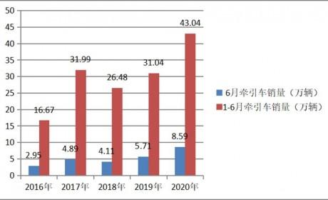 累计销量43.04万,大涨近4成,上半年牵引车市场及主流车型详析