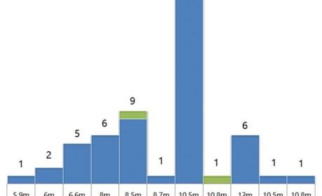 公交新品整体走低,大小公交产品组合渐形成,333批公告解析下篇