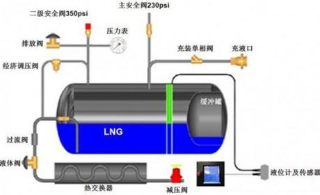 天然气重卡您了解多少?详细解读陕汽天然气重卡使用指南