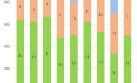 房车圈新车企增多,卡车类房车特色凸显,8、9月旅居类公告解读