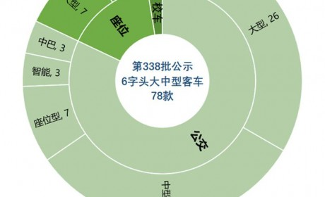 338批大中型客车新品公示详析,专用客车降一成,公交新品占主流
