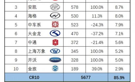 宇通高居榜首,安凯重归三甲,2020年11月大型客车市场销量盘点