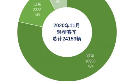江铃稳夺欧系轻客第一,福田独占日系首位,2020年11月轻客市场详析
