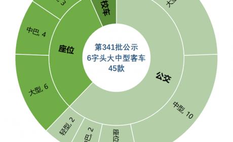 """福田新一代公交亮相,安凯""""大三轴""""抢眼,2月份最新客车公告详析"""