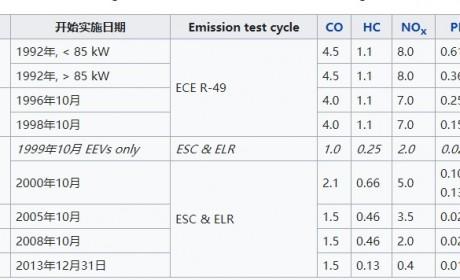 欧7排放标准已经在路上,欧洲卡车企业已在为下一代发动机做准备