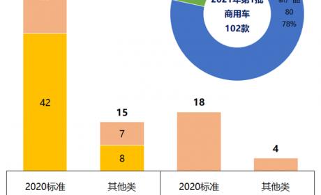 补贴退坡后的首个批次,2021第一批新能源商用车推荐目录有何变化?