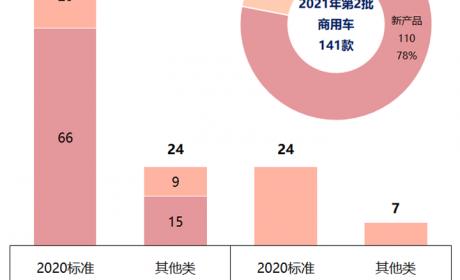 数量激增4成,重卡占比最多,2021年第2批新能源推荐目录商用车新车型简析