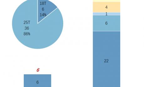 电动重卡扎堆,华菱数量最多,342批汽车新品公示牵引车新品详析