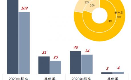 纯电占比9成,宇通吉利系领跑,2021年第4-5批新能源商用车推荐目录新车型简析