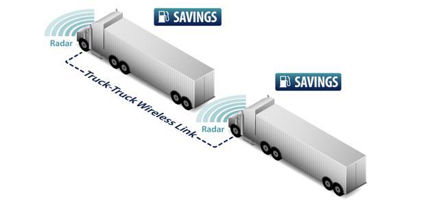 国产卡车搞无人驾驶都是噱头,欧洲的卡车列队行驶才是未来?